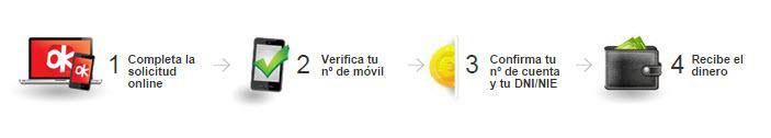 okmoney.es opiniones